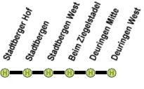 Die ehemalige Linie 42